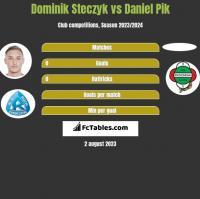 Dominik Steczyk vs Daniel Pik h2h player stats
