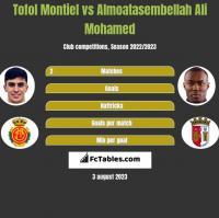 Tofol Montiel vs Almoatasembellah Ali Mohamed h2h player stats