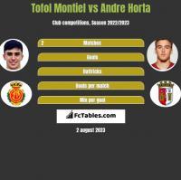 Tofol Montiel vs Andre Horta h2h player stats