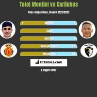Tofol Montiel vs Carlinhos h2h player stats