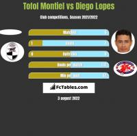 Tofol Montiel vs Diego Lopes h2h player stats
