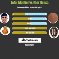 Tofol Montiel vs Eber Bessa h2h player stats