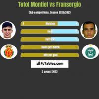 Tofol Montiel vs Fransergio h2h player stats
