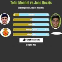 Tofol Montiel vs Joao Novais h2h player stats