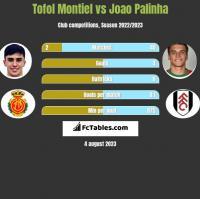 Tofol Montiel vs Joao Palinha h2h player stats