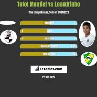 Tofol Montiel vs Leandrinho h2h player stats