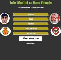 Tofol Montiel vs Nuno Valente h2h player stats