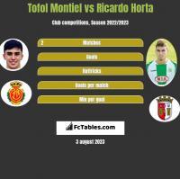 Tofol Montiel vs Ricardo Horta h2h player stats