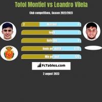 Tofol Montiel vs Leandro Vilela h2h player stats