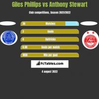 Giles Phillips vs Anthony Stewart h2h player stats