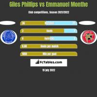 Giles Phillips vs Emmanuel Monthe h2h player stats