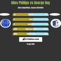 Giles Phillips vs George Ray h2h player stats