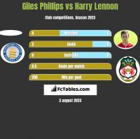 Giles Phillips vs Harry Lennon h2h player stats