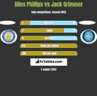 Giles Phillips vs Jack Grimmer h2h player stats