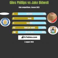 Giles Phillips vs Jake Bidwell h2h player stats