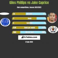 Giles Phillips vs Jake Caprice h2h player stats