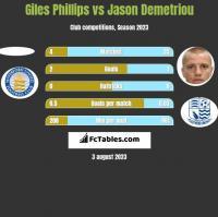 Giles Phillips vs Jason Demetriou h2h player stats
