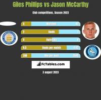 Giles Phillips vs Jason McCarthy h2h player stats