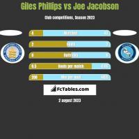 Giles Phillips vs Joe Jacobson h2h player stats