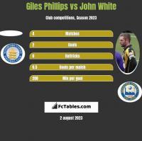 Giles Phillips vs John White h2h player stats