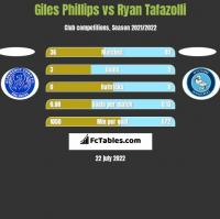 Giles Phillips vs Ryan Tafazolli h2h player stats