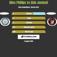 Giles Phillips vs Sido Jombati h2h player stats