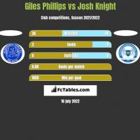 Giles Phillips vs Josh Knight h2h player stats