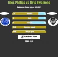 Giles Phillips vs Elvis Bwomono h2h player stats