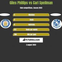 Giles Phillips vs Carl Spellman h2h player stats
