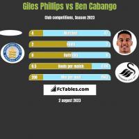 Giles Phillips vs Ben Cabango h2h player stats