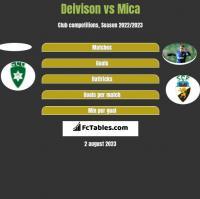 Deivison vs Mica h2h player stats