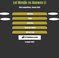 Lei Wenjie vs Haowen Li h2h player stats