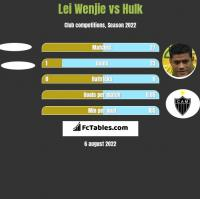 Lei Wenjie vs Hulk h2h player stats