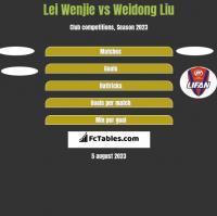 Lei Wenjie vs Weidong Liu h2h player stats