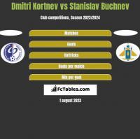 Dmitri Kortnev vs Stanislav Buchnev h2h player stats