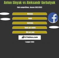 Anton Sinyak vs Aleksandr Gorbatyuk h2h player stats