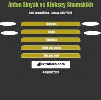 Anton Sinyak vs Aleksey Shumskikh h2h player stats