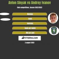 Anton Sinyak vs Andrey Ivanov h2h player stats