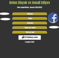 Anton Sinyak vs Ismail Ediyev h2h player stats