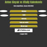 Anton Sinyak vs Vitaliy Kalenkovic h2h player stats