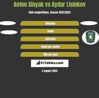 Anton Sinyak vs Aydar Lisinkov h2h player stats