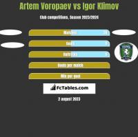 Artem Voropaev vs Igor Klimov h2h player stats