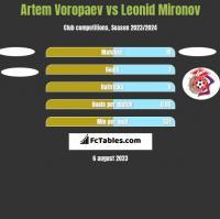 Artem Voropaev vs Leonid Mironov h2h player stats