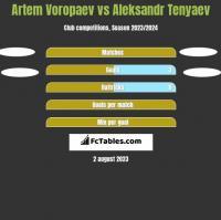 Artem Voropaev vs Aleksandr Tenyaev h2h player stats