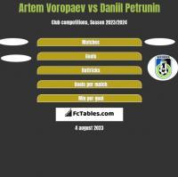 Artem Voropaev vs Daniil Petrunin h2h player stats