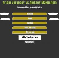 Artem Voropaev vs Aleksey Makushkin h2h player stats