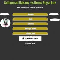 Soltmurad Bakaev vs Denis Poyarkov h2h player stats