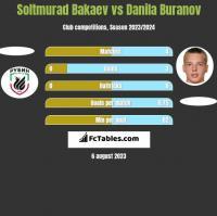 Soltmurad Bakaev vs Danila Buranov h2h player stats