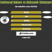 Soltmurad Bakaev vs Aleksandr Dzhumaev h2h player stats