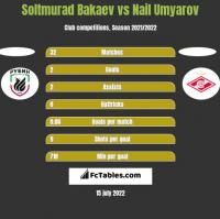 Soltmurad Bakaev vs Nail Umyarov h2h player stats